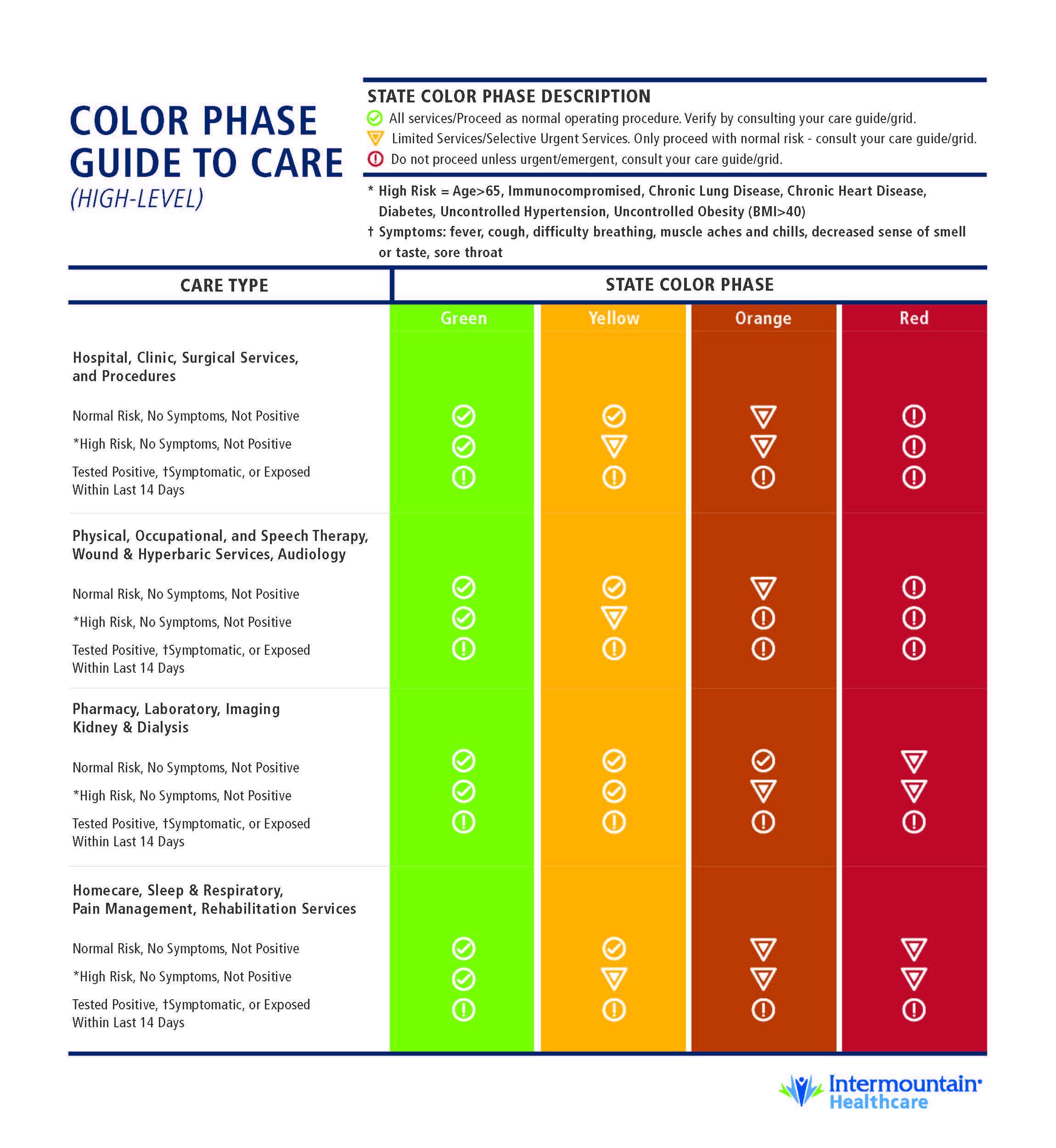 Clinical Care and Services Guidance for Patients During the 'Yellow' Phase