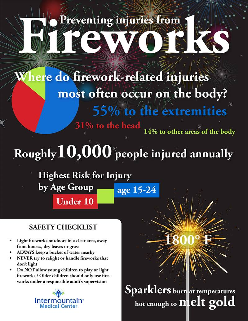 Firework_Safety-infographic-BlogImage