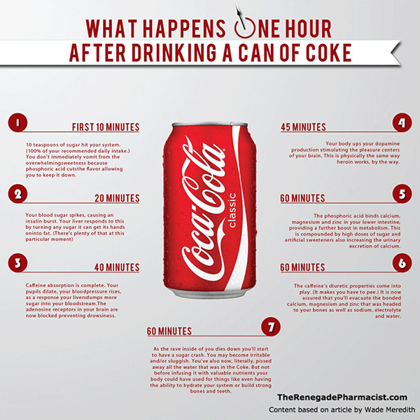 What Happens Aftern Drinking a Can of Coke