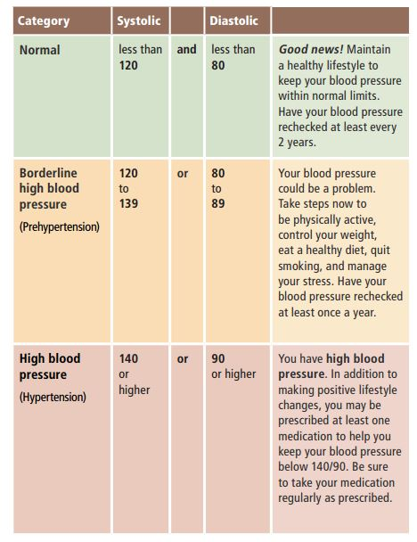 you have more control over high blood pressure than you might think