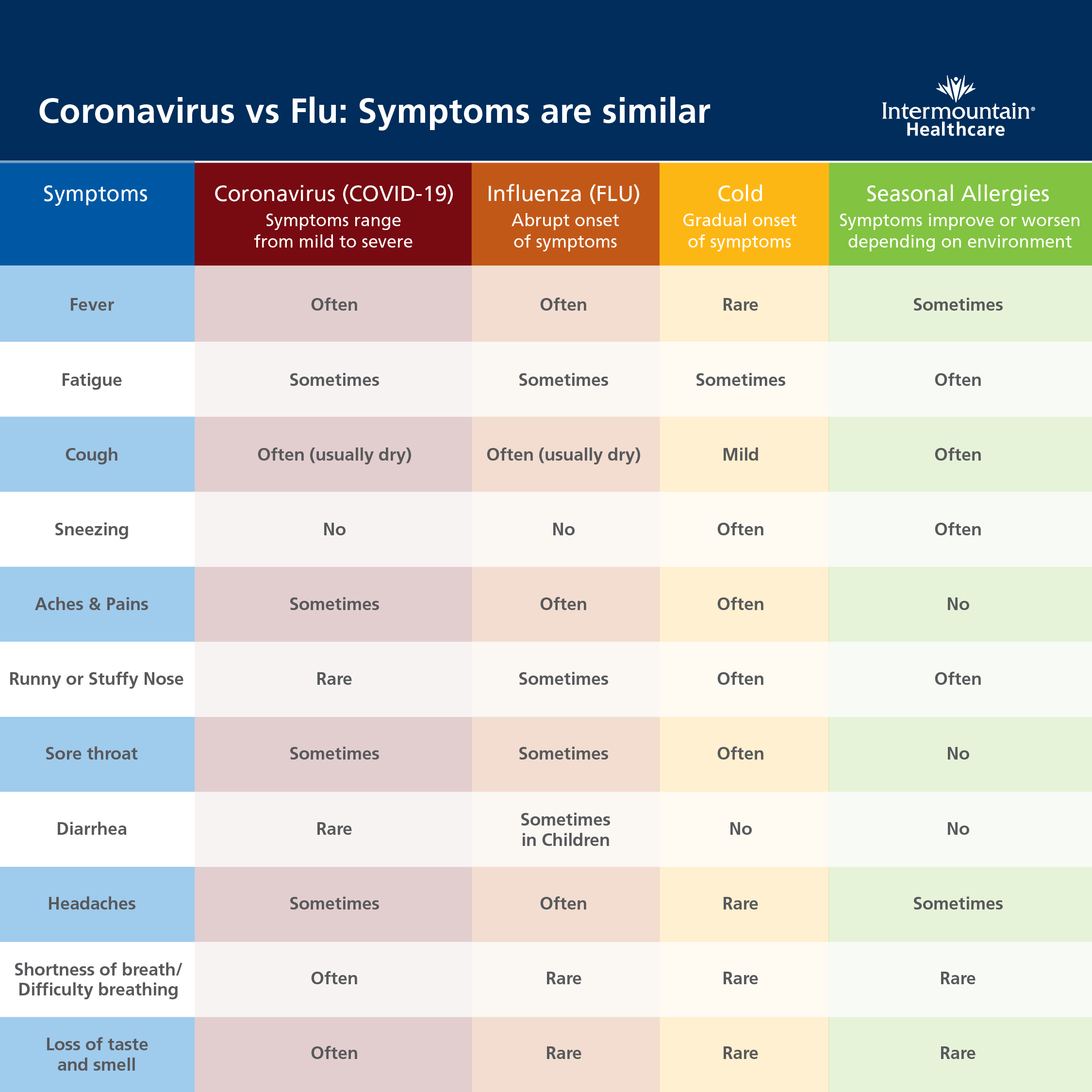 What S The Difference Between A Cold The Flu Seasonal Allergies And Coronavirus