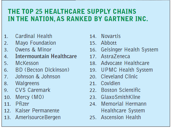intermountain-sco-ranking-by-gartner